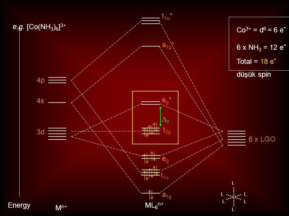 t1u t1u* e.g. [Co(NH3)6]3+ Co3+ = d6 = 6 e- 6 x NH3 = 12 e-